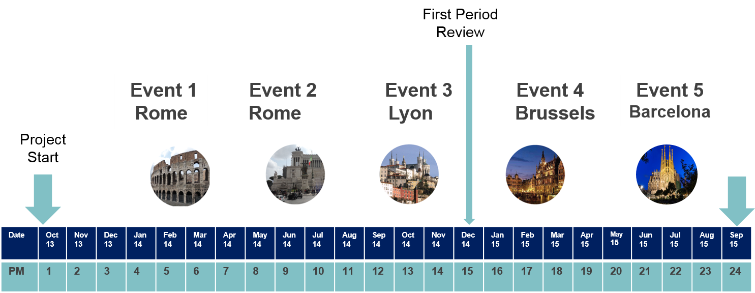 Avicenna Events Timeline